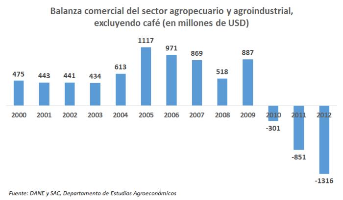 Balanza Comercial Agropecuaria