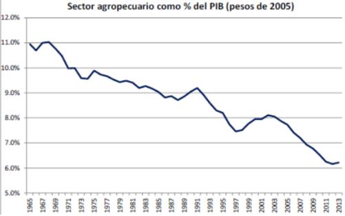 Economia Rural - Participación PIB Agropecuario