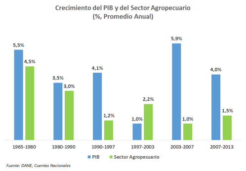 Economia Rural - PIB Agro vs PIB General