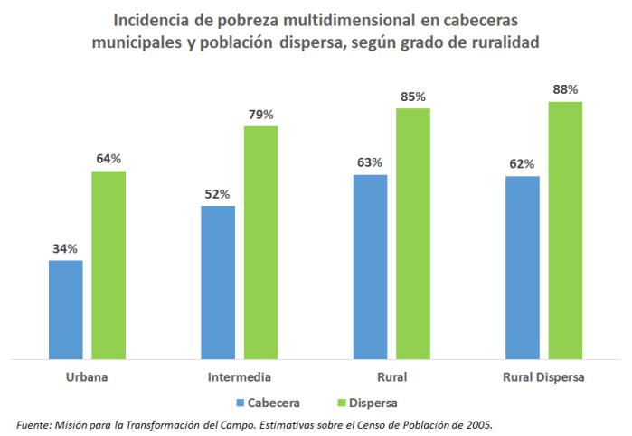 Pobreza - Cabeceras Municipales vs Población Dispersa, Grado Ruralidad