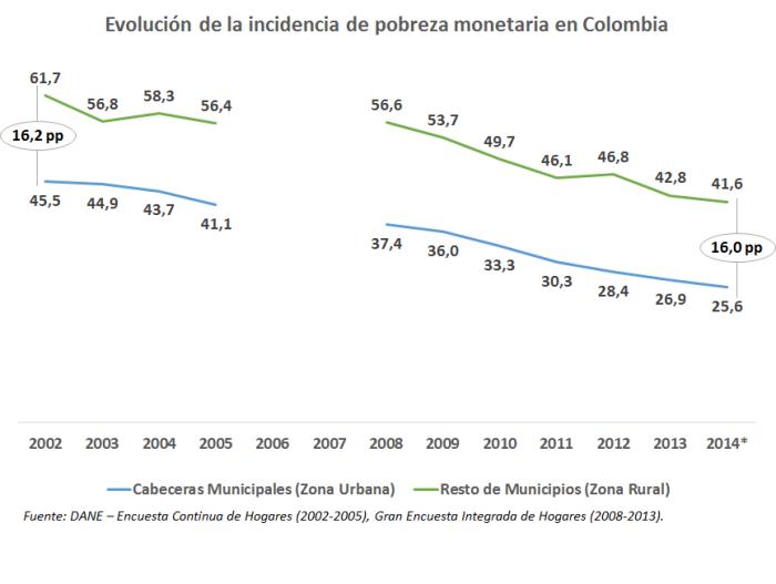 Pobreza - Evolución 2002-2014