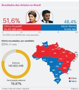 Brasil - Post 1 Eleições